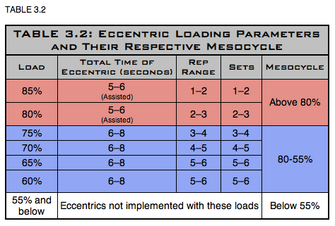 Triphasic Training Eccentric Loading Parameters and Their Respective Loading Parameters