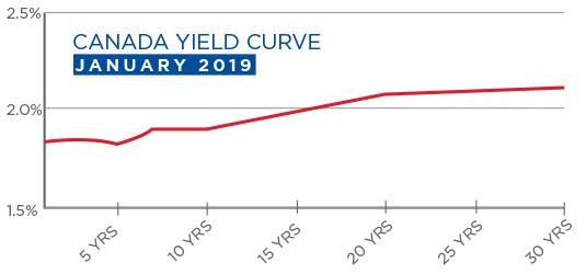 Canada Yeald Curve January 2019