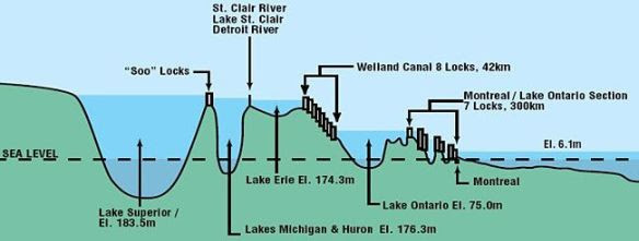Levels in the Five Great Lakes
