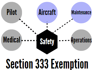 section-333-exemptionstandards