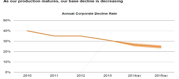 corporate decline rate