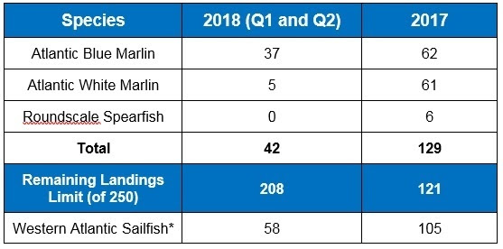 Q2 2018 Billfish Landings