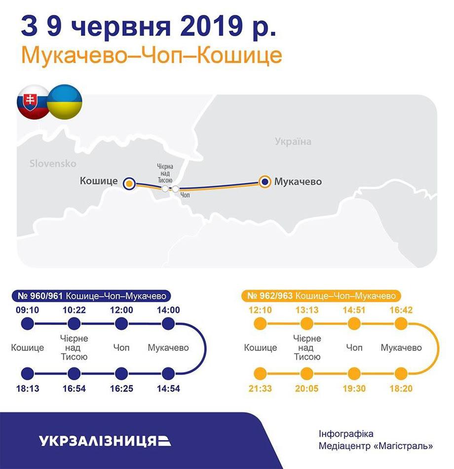 Відкрити західні ворота України: Чому Києву вигідно інвестувати в інфраструктуру Закарпаття