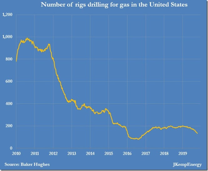 October 31 2019 natural gas drilling rig recent history