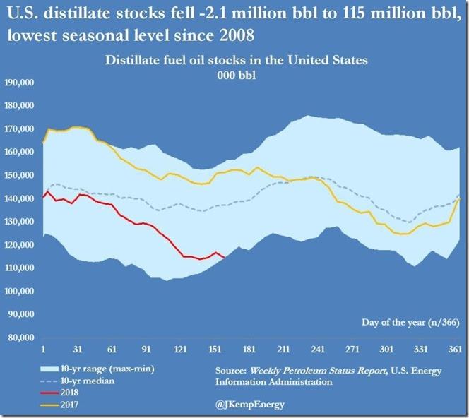 June 13 2018 distillate inventories as of June 8