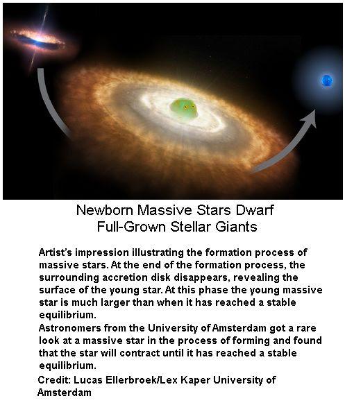 New born Stars