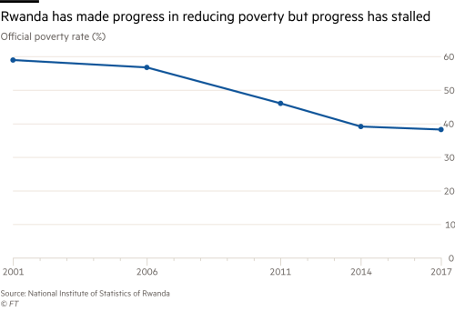 Chart showing how Rwandan poverty rate has declined but then stalled in recent years