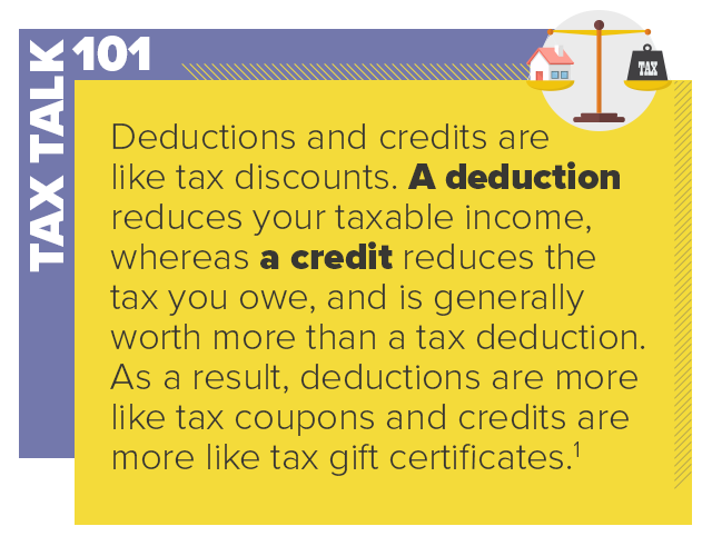 A deduction reduces your table income, whereas a credit reduces the tax you owe.