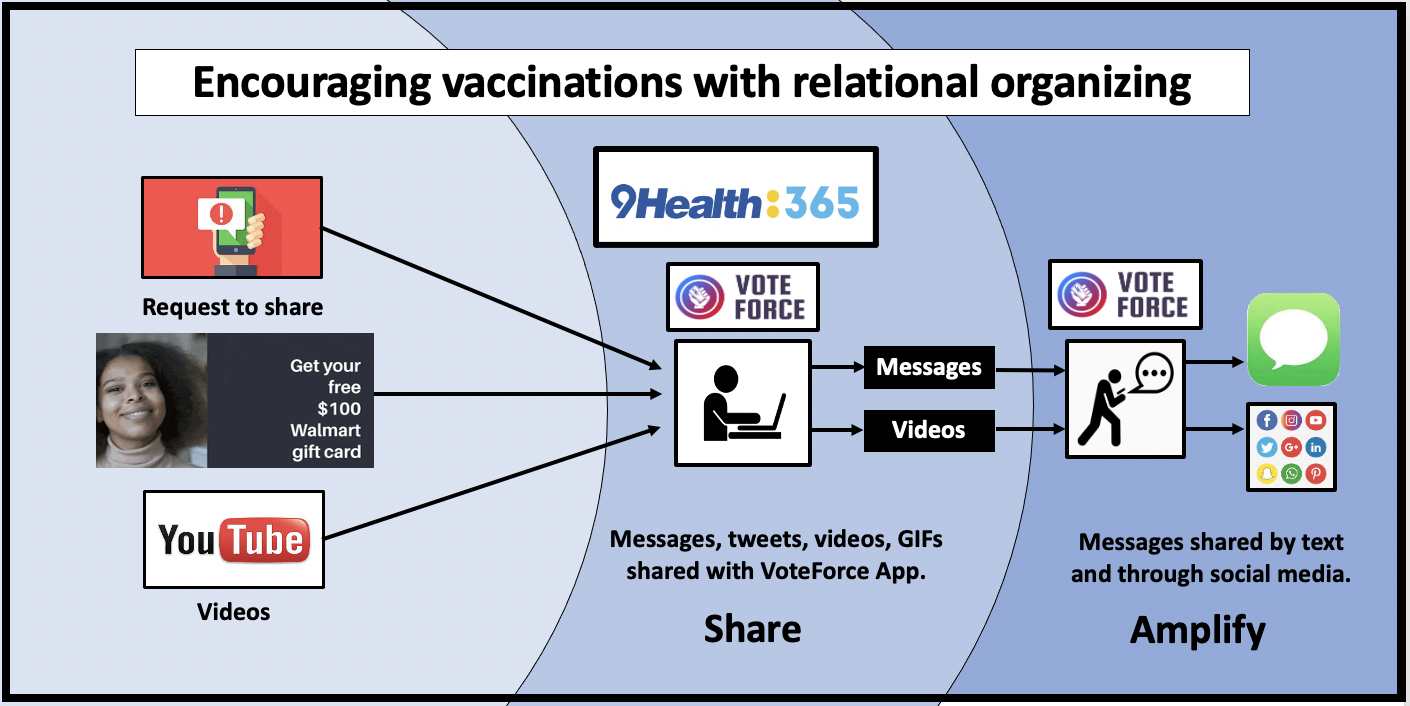 9Health365 uses relational organizing to encourage people to get vaccinated