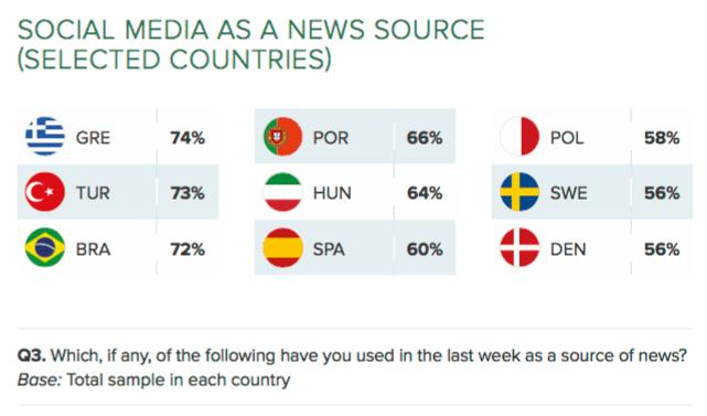 Reuters social 9 pays-min