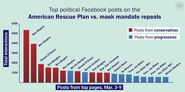 Bar chart: ARP vs mask mandates