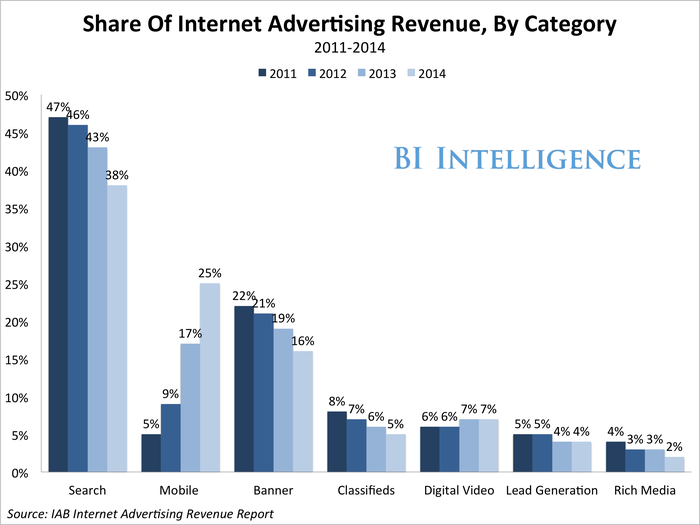 bii iab mobile advertising revenue