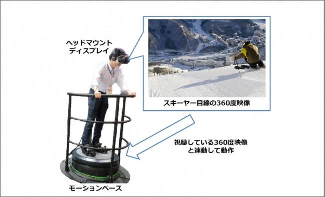 体験型VRアトラクションシステム イメージ