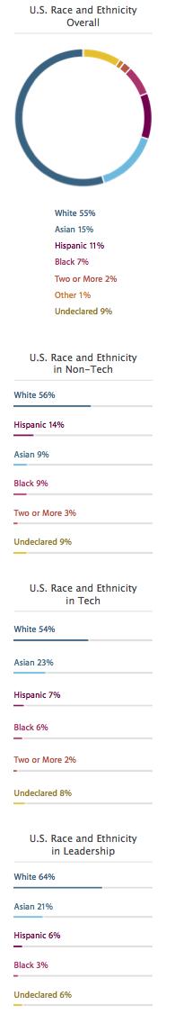 Apple's US employee race statistics
