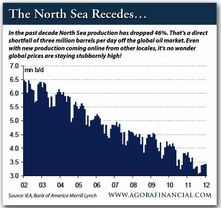 US oil boom chart