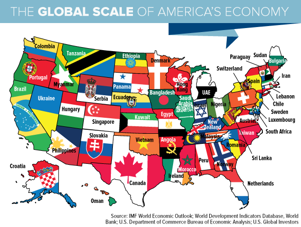 The Global Scale of America's Economy