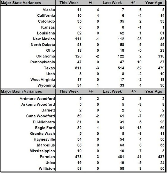 February 8 2019 rig count summary
