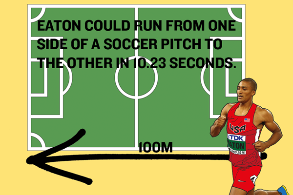Ashton Eaton's World Record – 100m Graphic ()