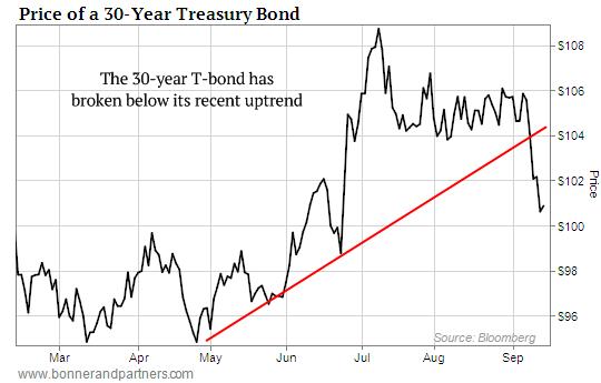 Treasury-Bonds-falling