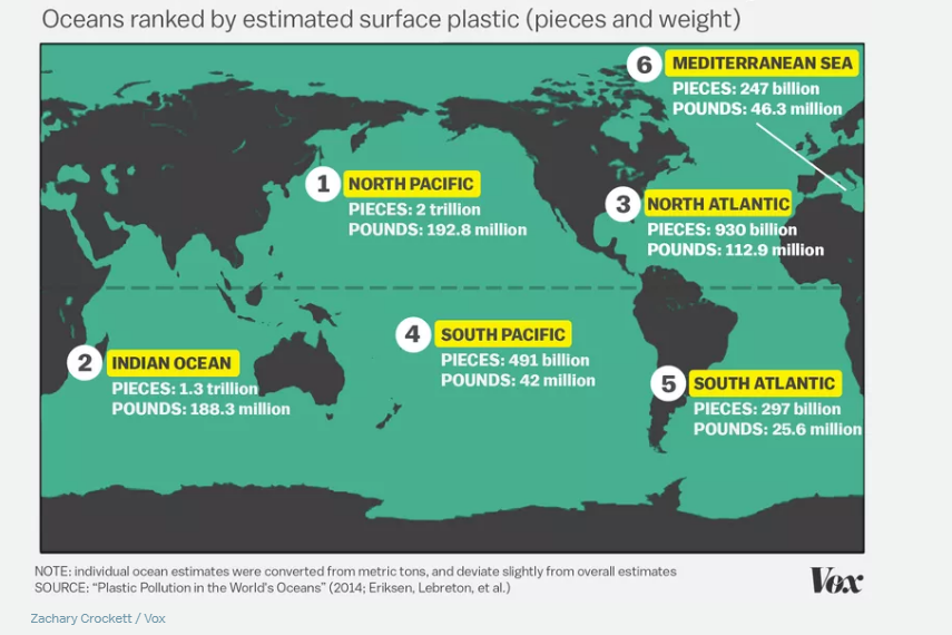Oceans ranked by estimated surface plastic (pieces and weight)