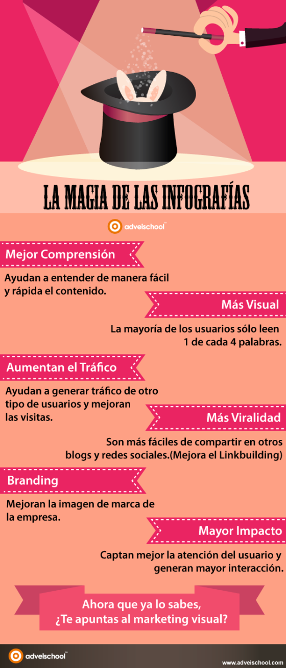 La Magia de las Infografías