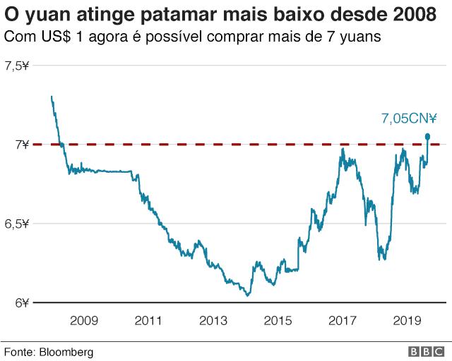 Gráfico mostrando a oscilação no valor do yuan