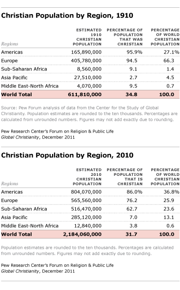 The sub-Saharan African Christian population increased almost sevenfold from 1910 to 2010  CREDIT: Pew Research Center