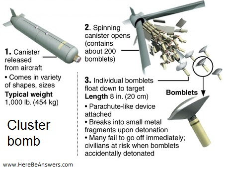 American War Crimes? U.S. Using Outlawed Cluster Bombs  in Syria and Yemen