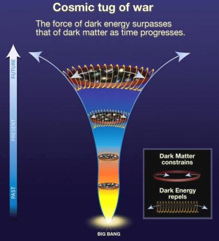 fig-1c-dark-energy-dark-matter