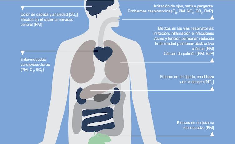 Consecuencias para la salud de diferentes contaminantes.Agencia Europea del Medio Ambiente