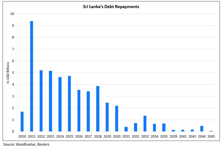 SL debt