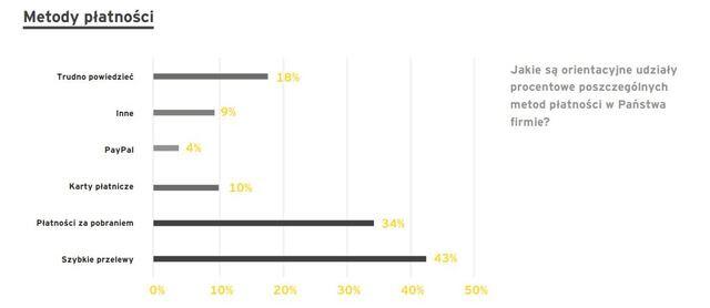 metody płatności_wykres.JPG