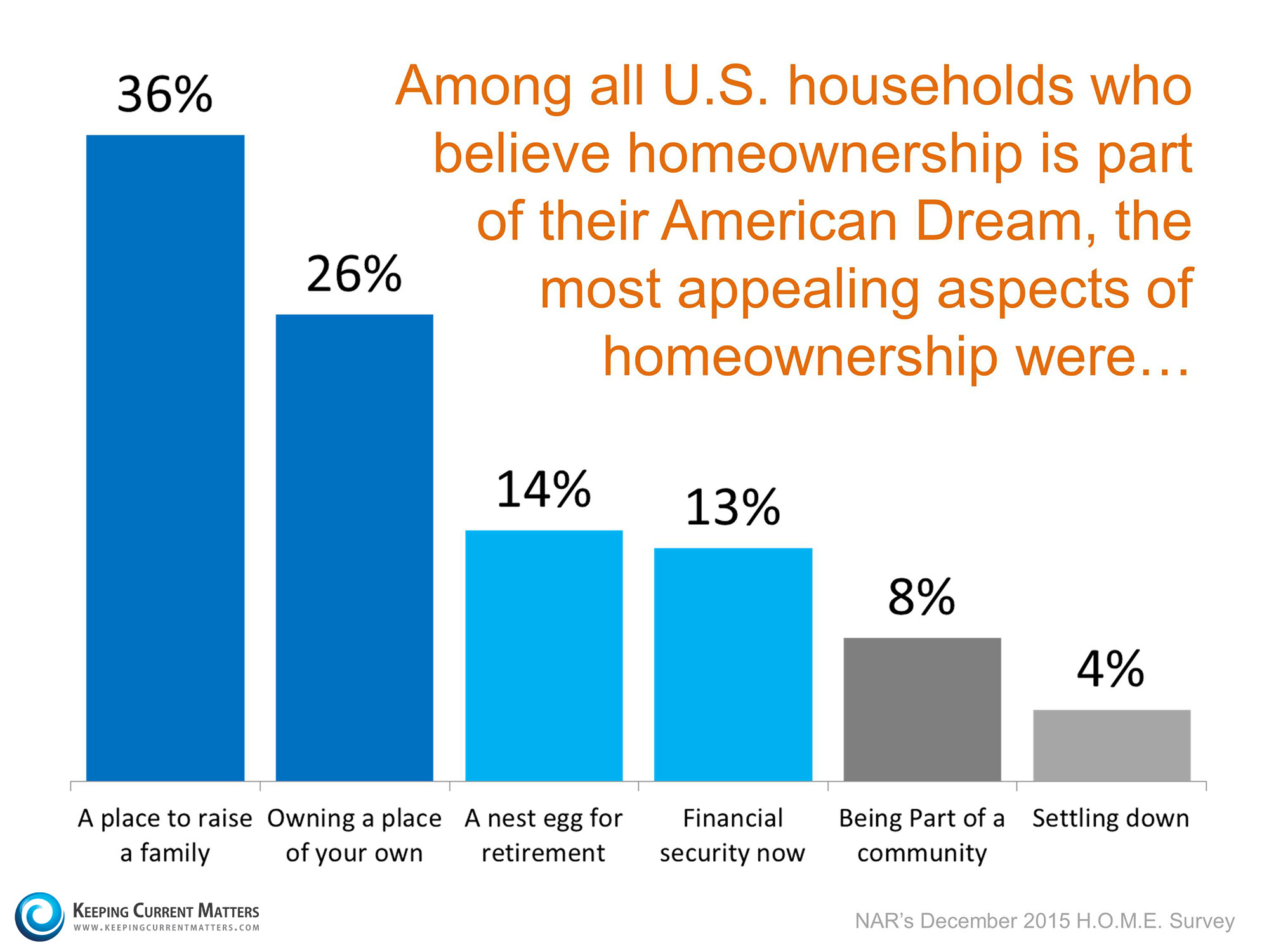 The Most Appealing Aspects of Homeownership | Keeping Current Matters