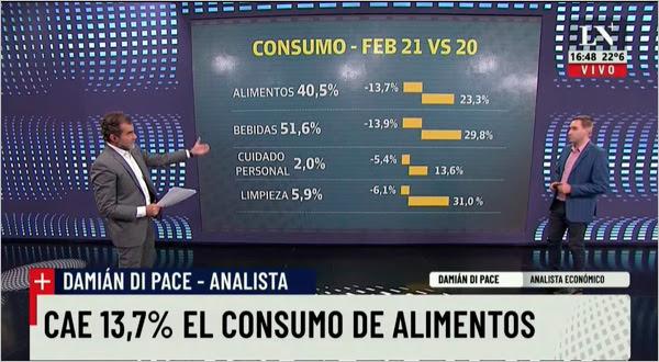 Cae 13,7% el consumo de alimentos