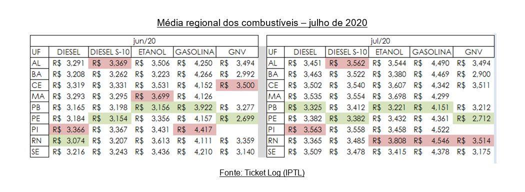 Preço dos combustíveis voltam a subir na Região Nordeste durante o mês de julho, revela Ticket Log