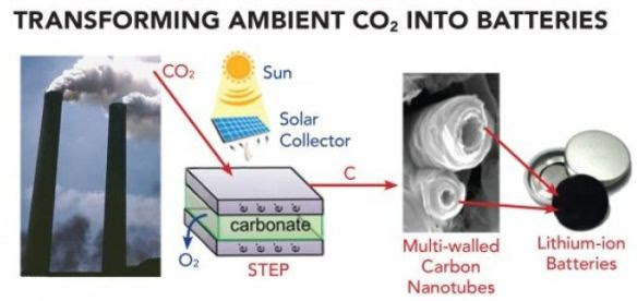 Changing CO2 into batteries