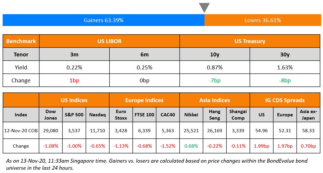 US Benchmark & Global Indices 13 Nov