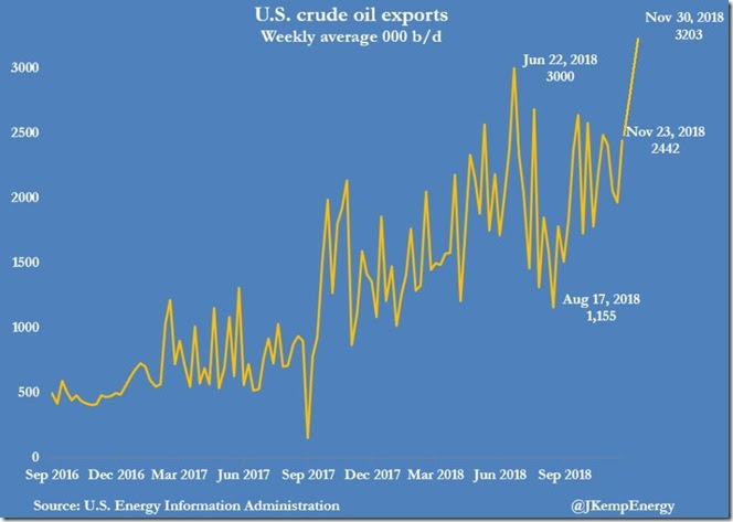 December 7 2018 crude exports as of November 30