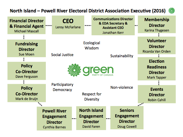North Island—Powell River EDA structure