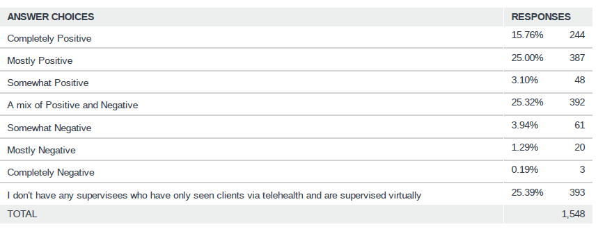 BBS Survey Results: How has telehealth affected development of supervisees' clinical skills?