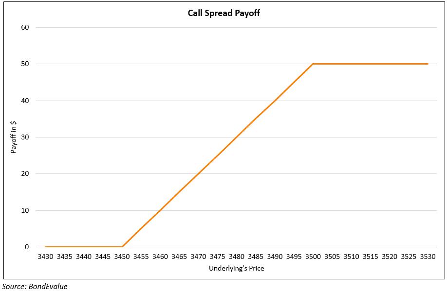 Call Spread