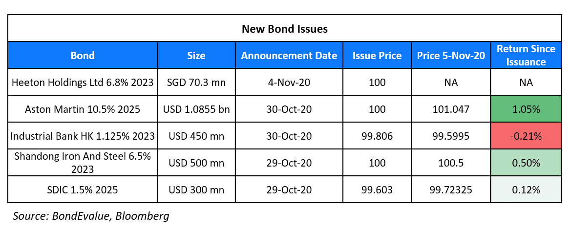 New Bond Issues 5 Nov