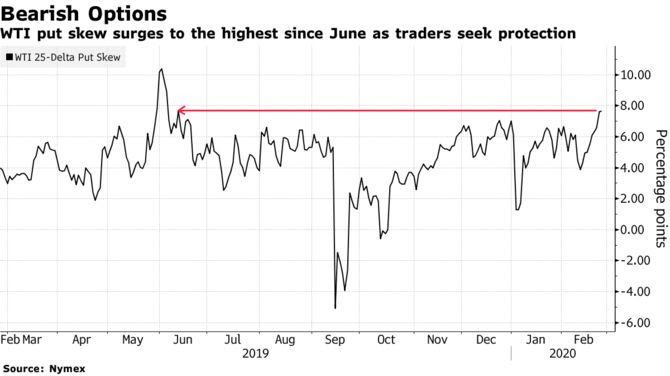 WTI put skew surges to the highest since June as traders seek protection