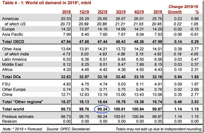 June 2019 OPEC report global oil demand