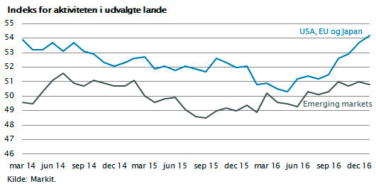 PMI-indeks for aktiviteten i USA, EU og Japan ift. emerging markets