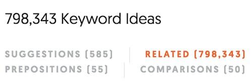 Rank On Google SEO Tips For Blog Post