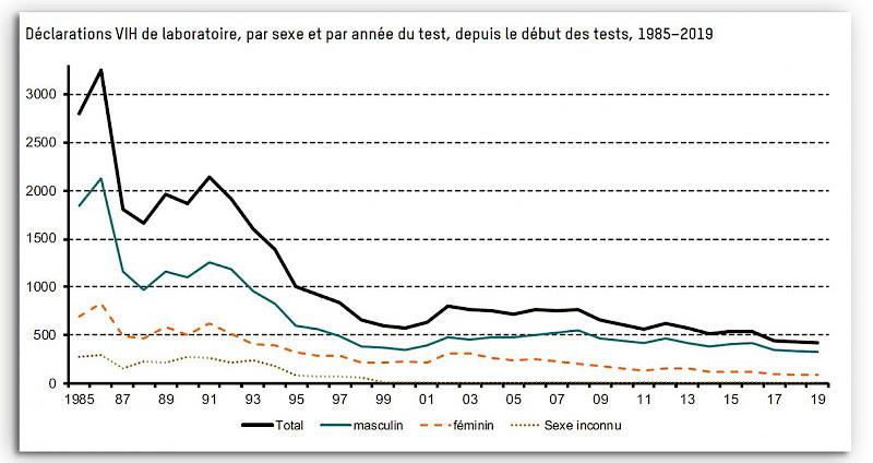 L'évolution des cas de VIH depuis 1985 en Suisse. [Office fédéral de la santé publique]