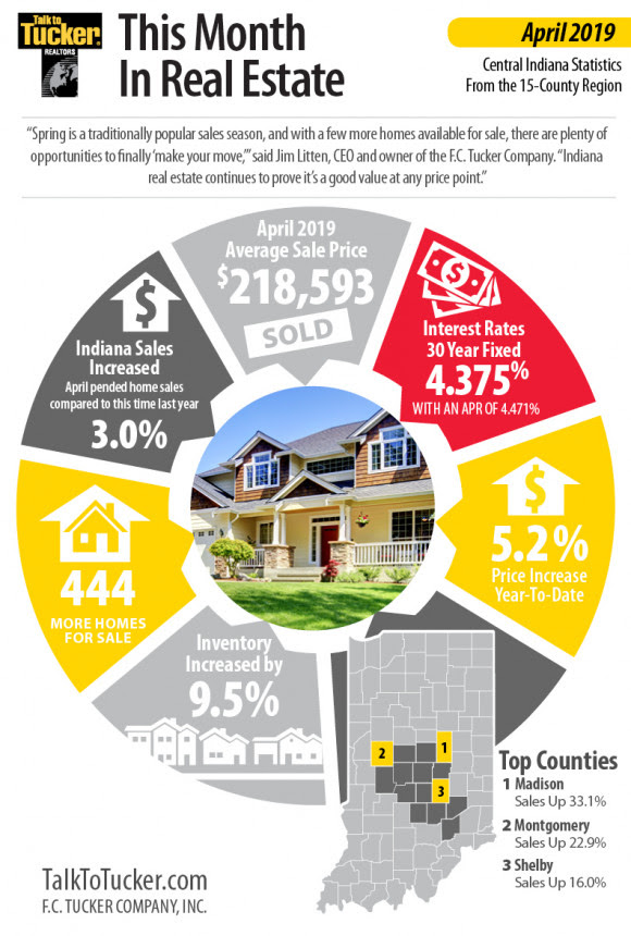 Central Indiana home sales increase 3.0 percent in April