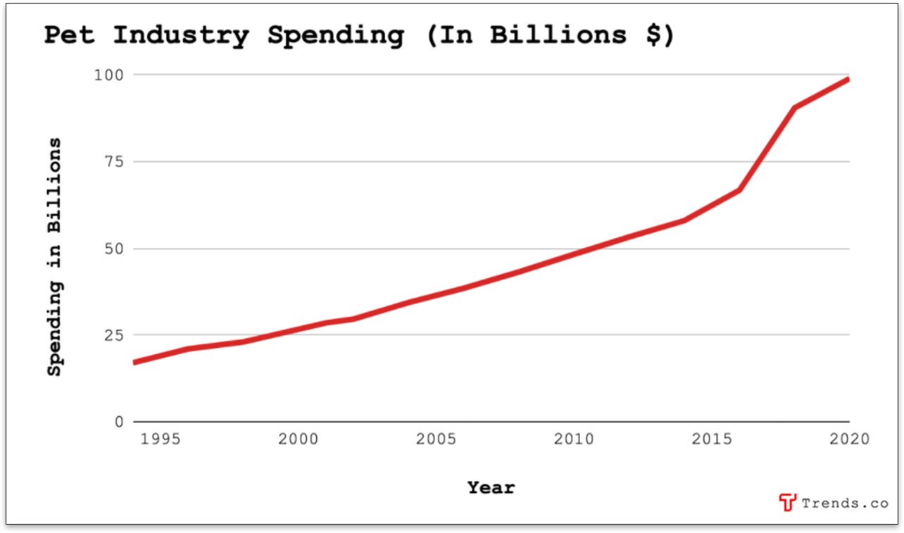Pet Industry Spending