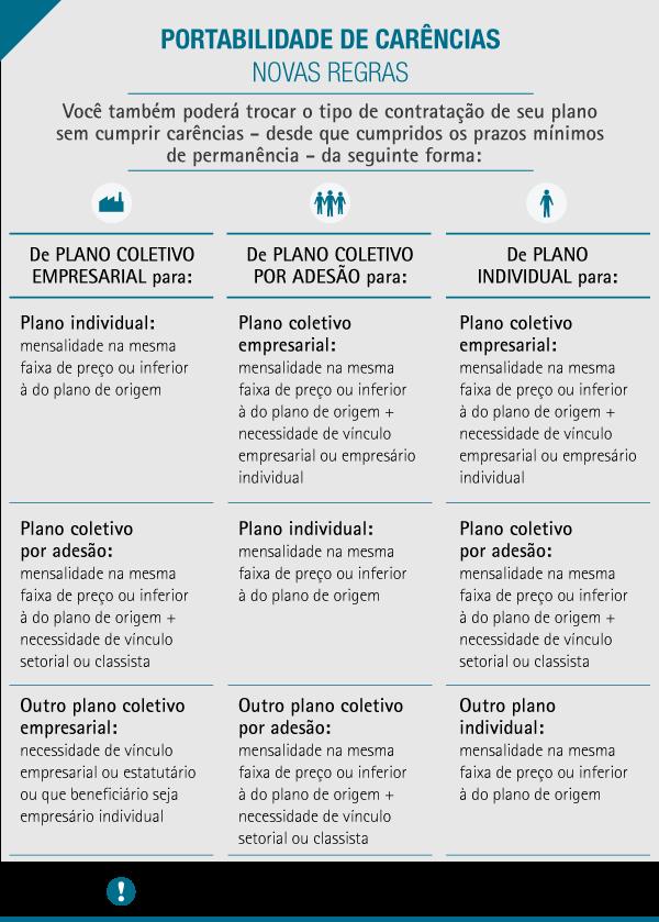 info portabilidade II